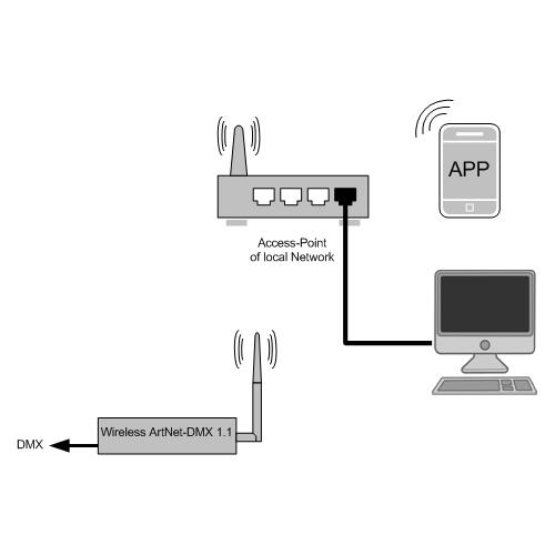 Pixel LED Controller - ArtNet DMX Interface - USB-DMX - Node